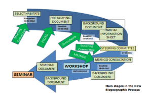 "The stages of the ""first series"" Natura 2000 seminars Diagram from  http://www.ecnc.org/uploads/2012/10/introduction-new-biogeographic-process.pdf"