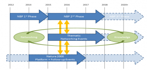 The Natura 2000 Biogeographical Process (NBP) over time Source: Support for the Natura 2000 Biogeographical Process: Service Contract (ENV.B.3/SER/2014/0009)